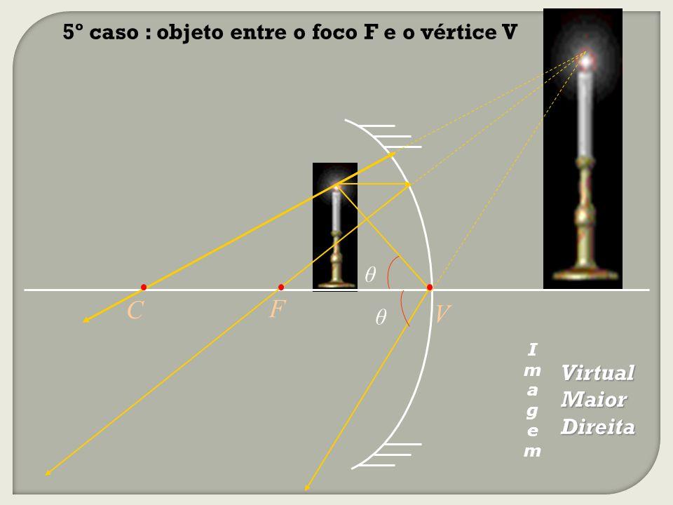 C F V 5º caso : objeto entre o foco F e o vértice V θ θ Virtual Maior