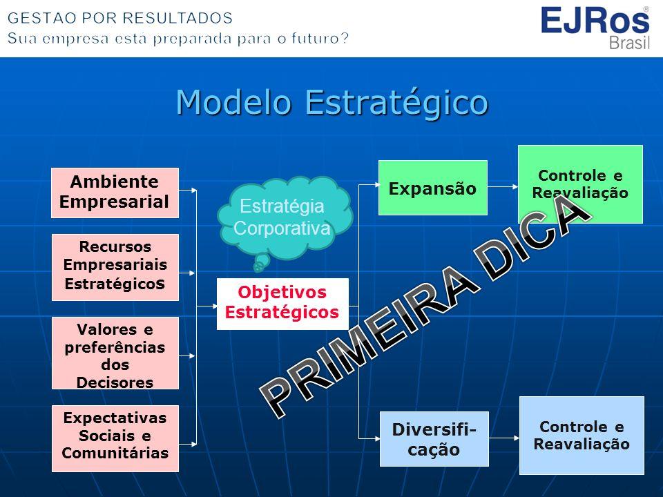 PRIMEIRA DICA Modelo Estratégico Estratégia Corporativa Expansão