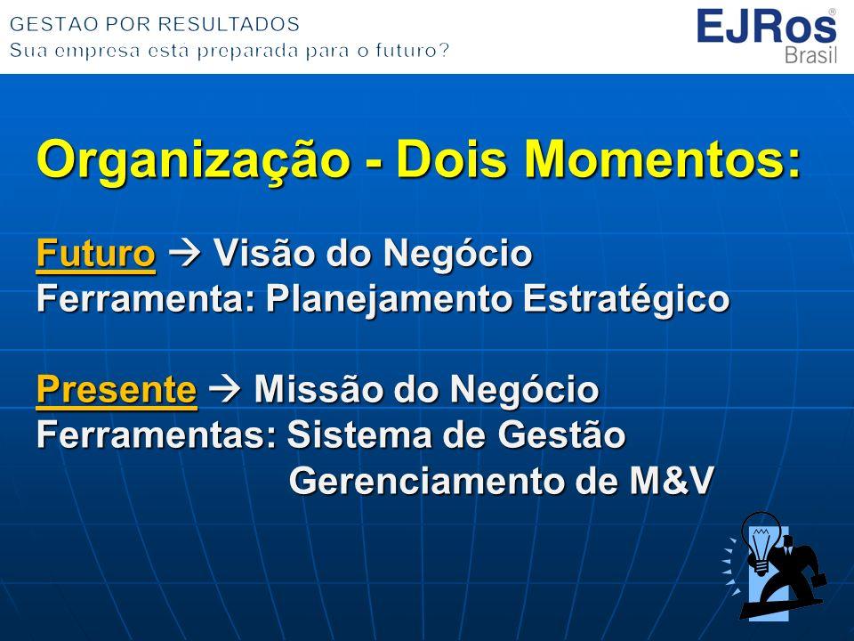 Organização - Dois Momentos: Futuro  Visão do Negócio Ferramenta: Planejamento Estratégico Presente  Missão do Negócio Ferramentas: Sistema de Gestão Gerenciamento de M&V