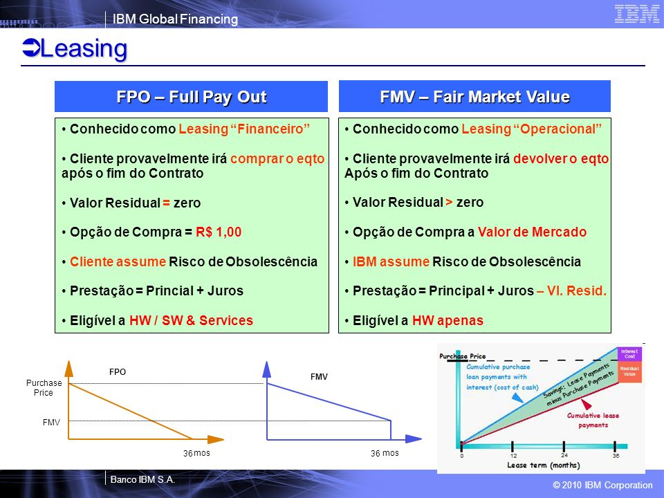 Leasing FPO – Full Pay Out FMV – Fair Market Value