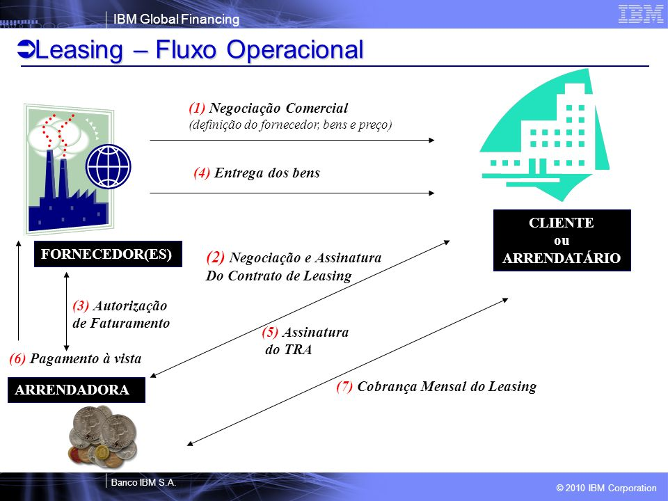 Leasing – Fluxo Operacional