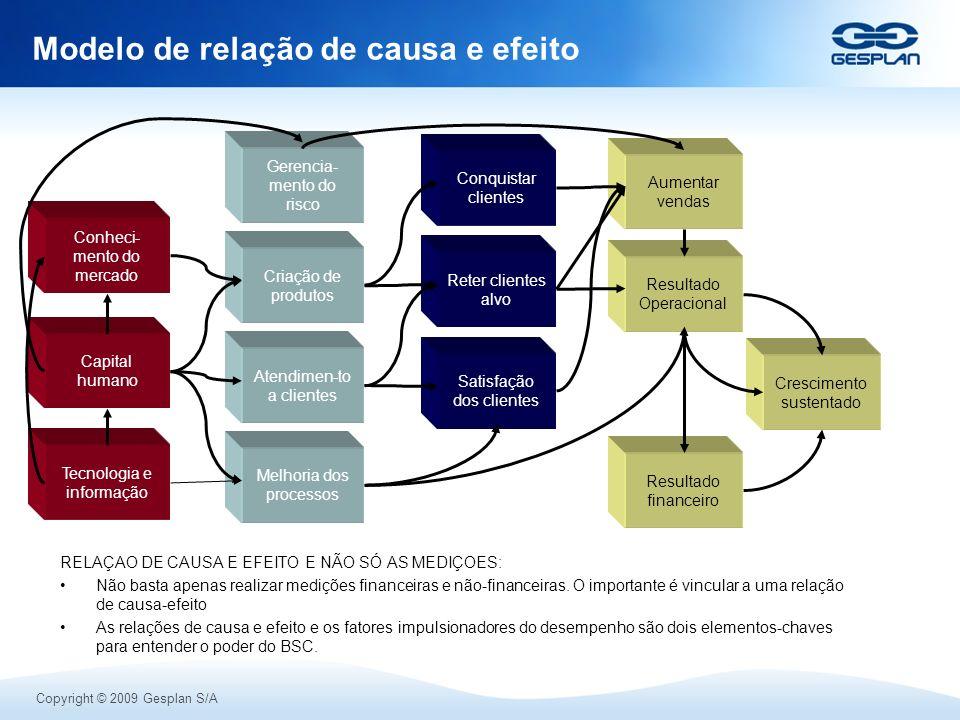 Modelo de relação de causa e efeito