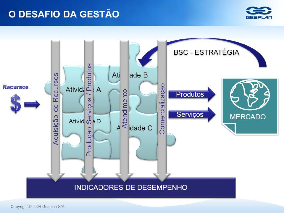 $ O DESAFIO DA GESTÃO BSC - ESTRATÉGIA Produção Serviços / Produtos