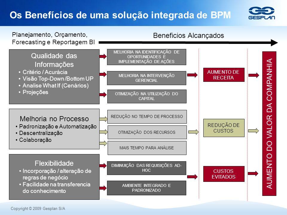 Os Benefícios de uma solução integrada de BPM