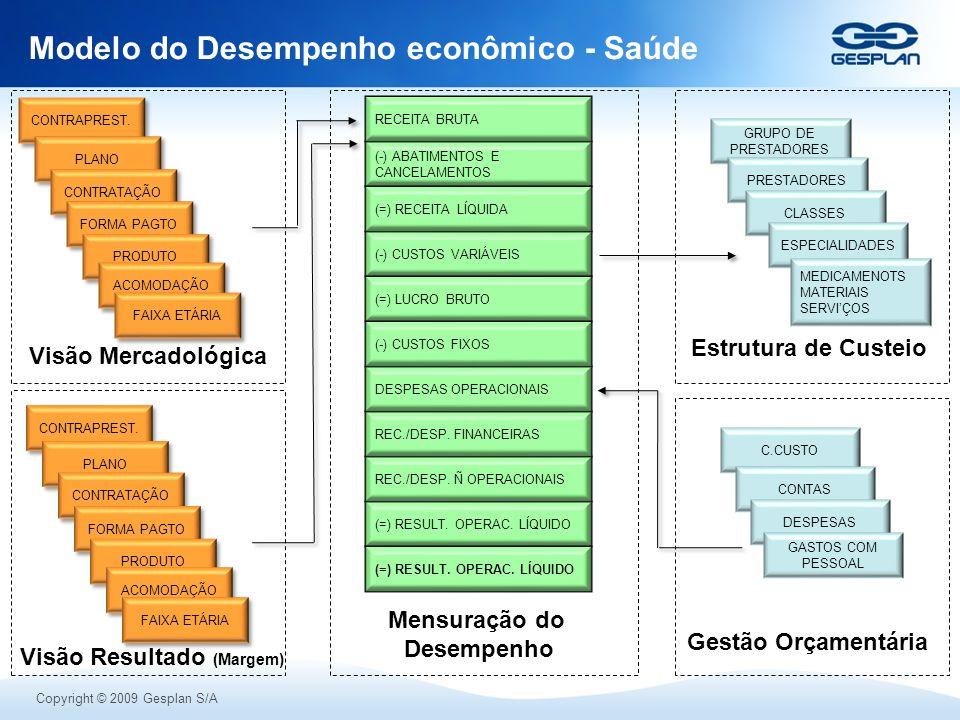 Modelo do Desempenho econômico - Saúde