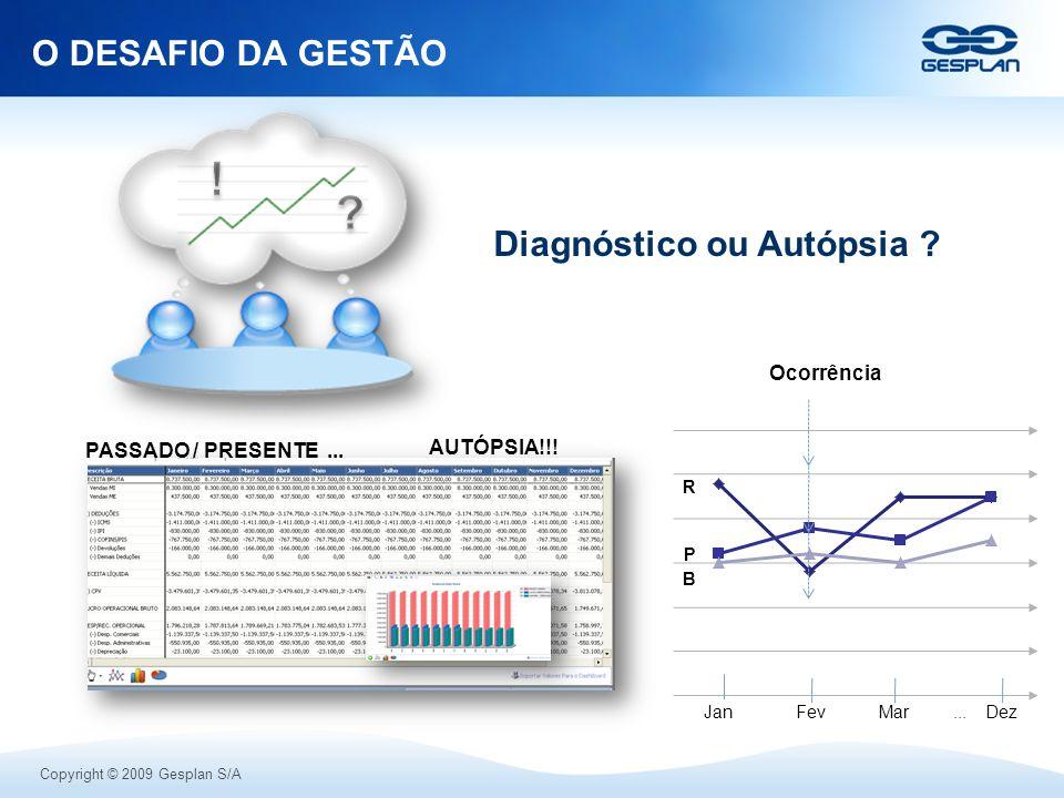 ! O DESAFIO DA GESTÃO Diagnóstico ou Autópsia Ocorrência