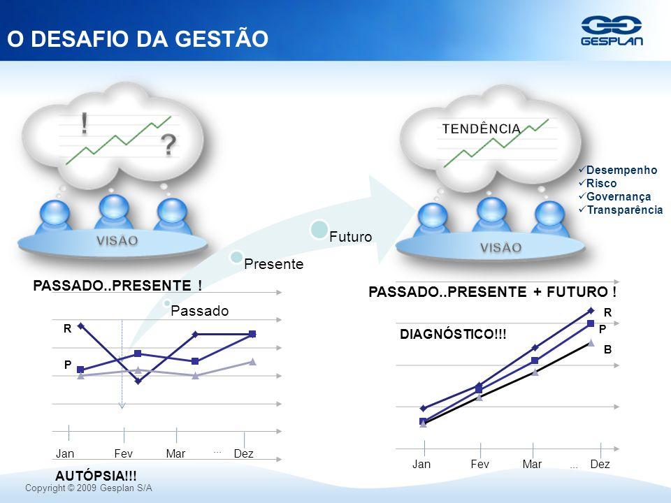 ! O DESAFIO DA GESTÃO PASSADO..PRESENTE !