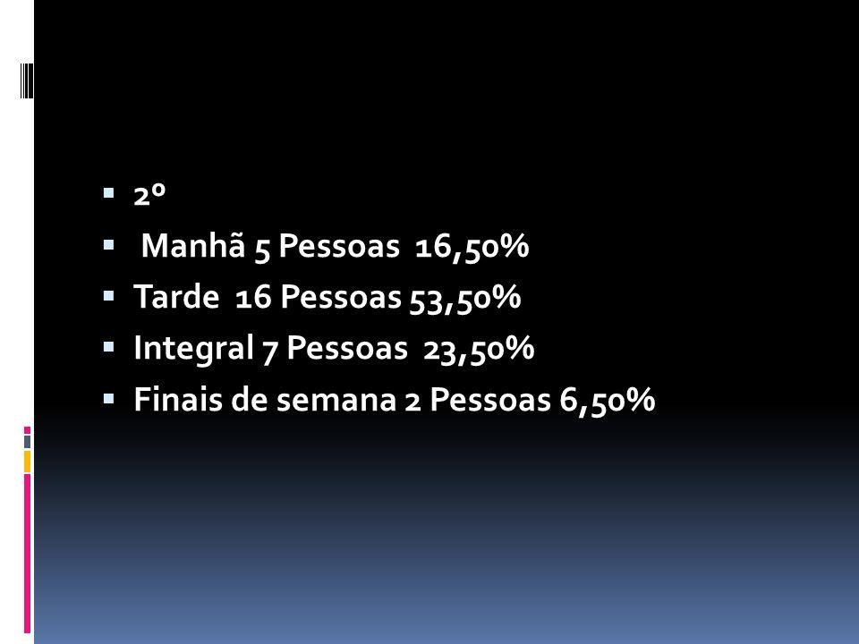 2º Manhã 5 Pessoas 16,50% Tarde 16 Pessoas 53,50% Integral 7 Pessoas 23,50%