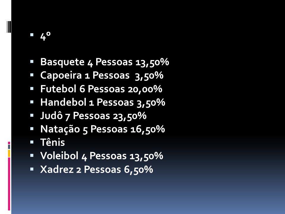 4º Basquete 4 Pessoas 13,50% Capoeira 1 Pessoas 3,50% Futebol 6 Pessoas 20,00% Handebol 1 Pessoas 3,50%