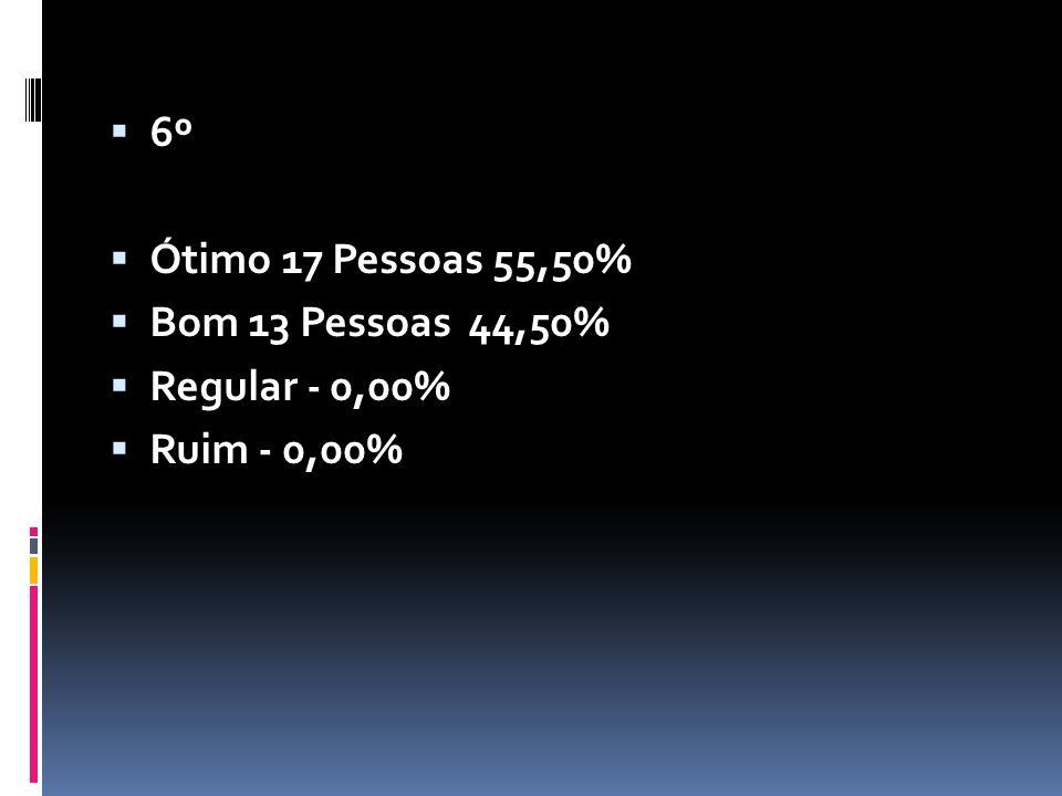6º Ótimo 17 Pessoas 55,50% Bom 13 Pessoas 44,50% Regular - 0,00%