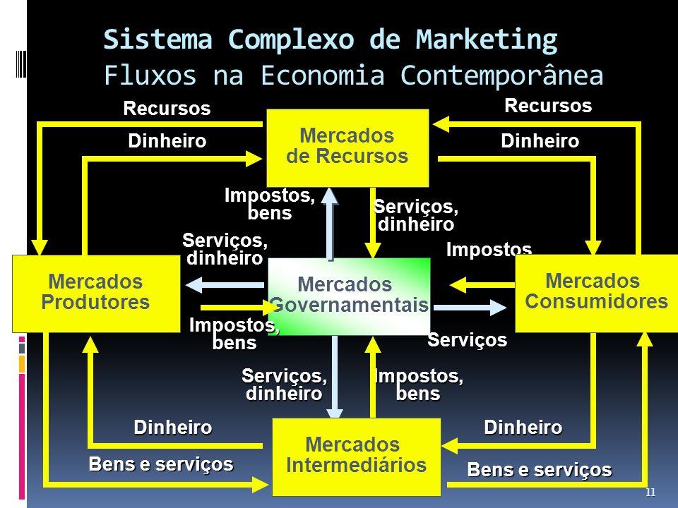 Sistema Complexo de Marketing Fluxos na Economia Contemporânea