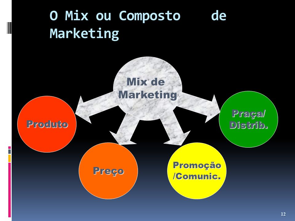 O Mix ou Composto de Marketing