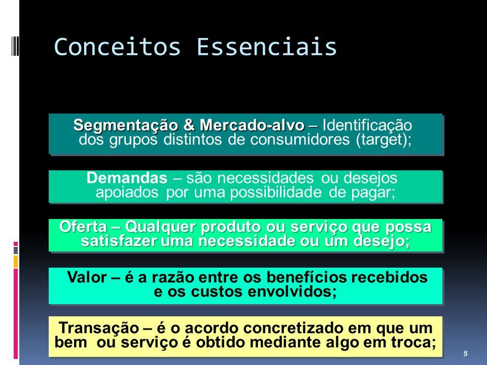 Conceitos Essenciais Segmentação & Mercado-alvo – Identificação