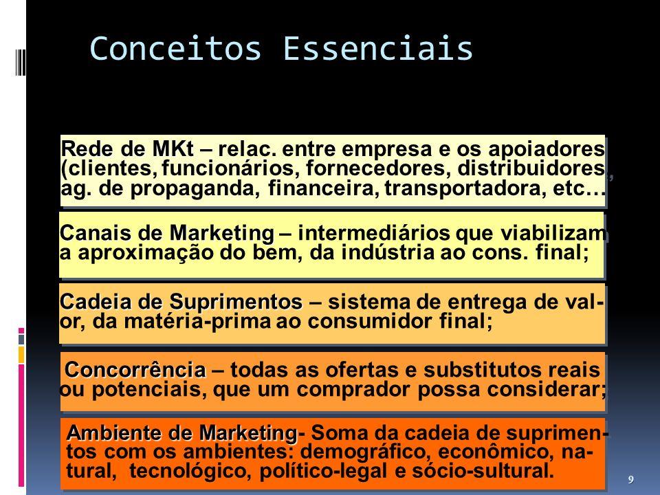 Conceitos Essenciais Rede de MKt – relac. entre empresa e os apoiadores. (clientes, funcionários, fornecedores, distribuidores,