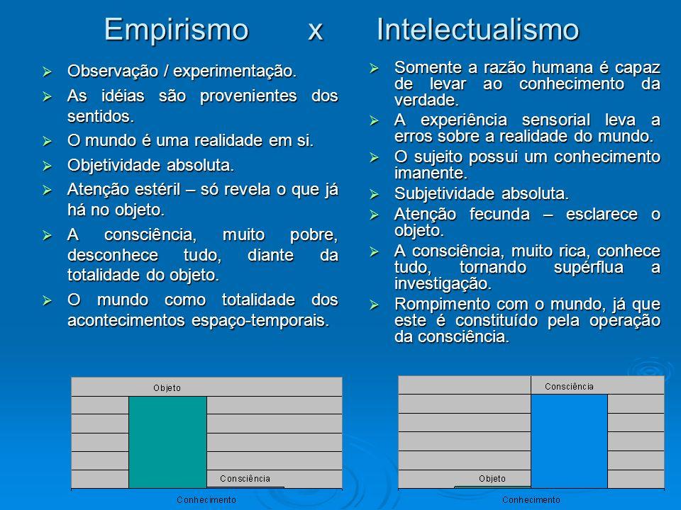 Empirismo x Intelectualismo