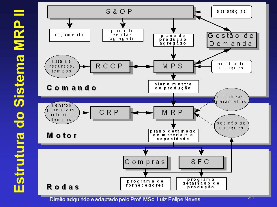 Estrutura do Sistema MRP II