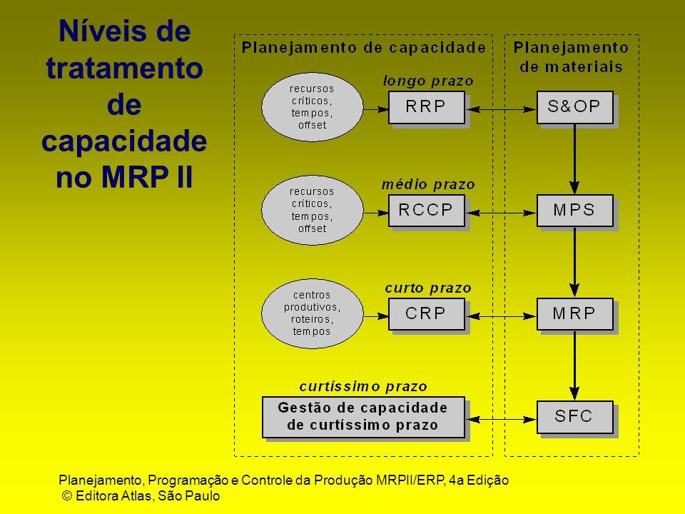 Níveis de tratamento de capacidade no MRP II