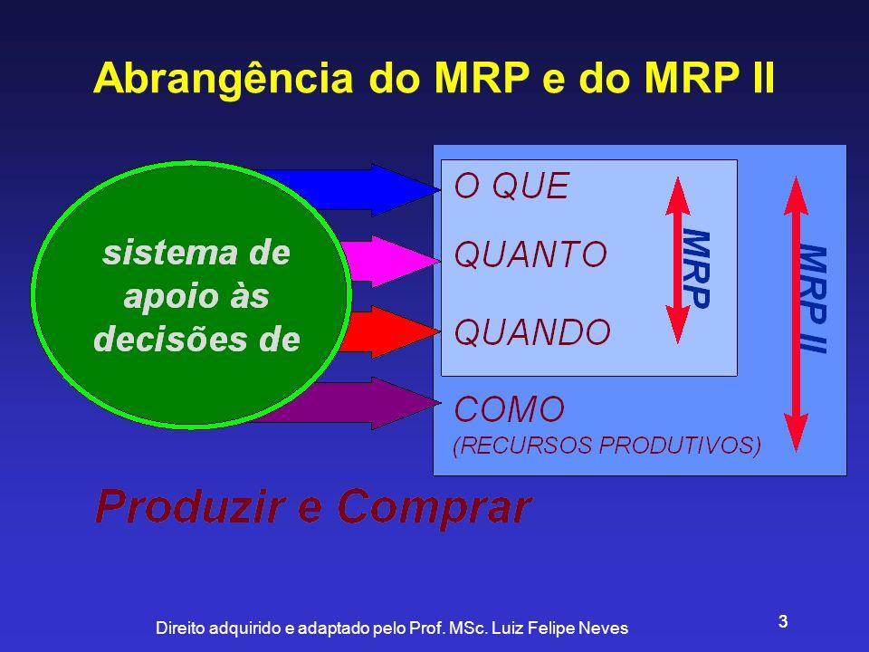 Abrangência do MRP e do MRP II