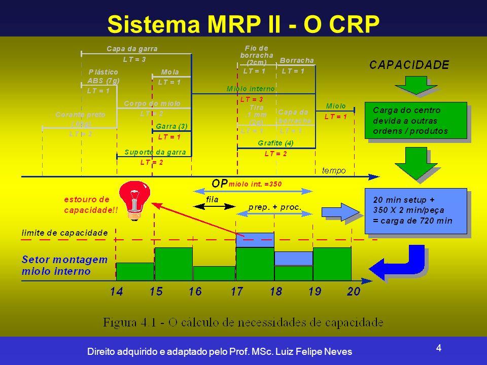 Sistema MRP II - O CRP