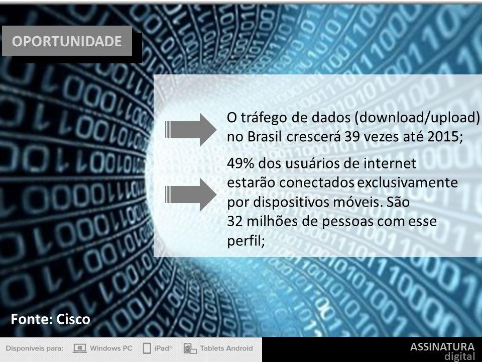 O tráfego de dados (download/upload)