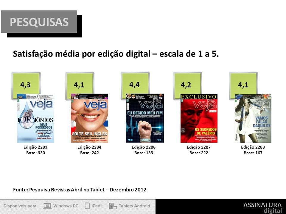 PESQUISAS Satisfação média por edição digital – escala de 1 a 5. 4,3