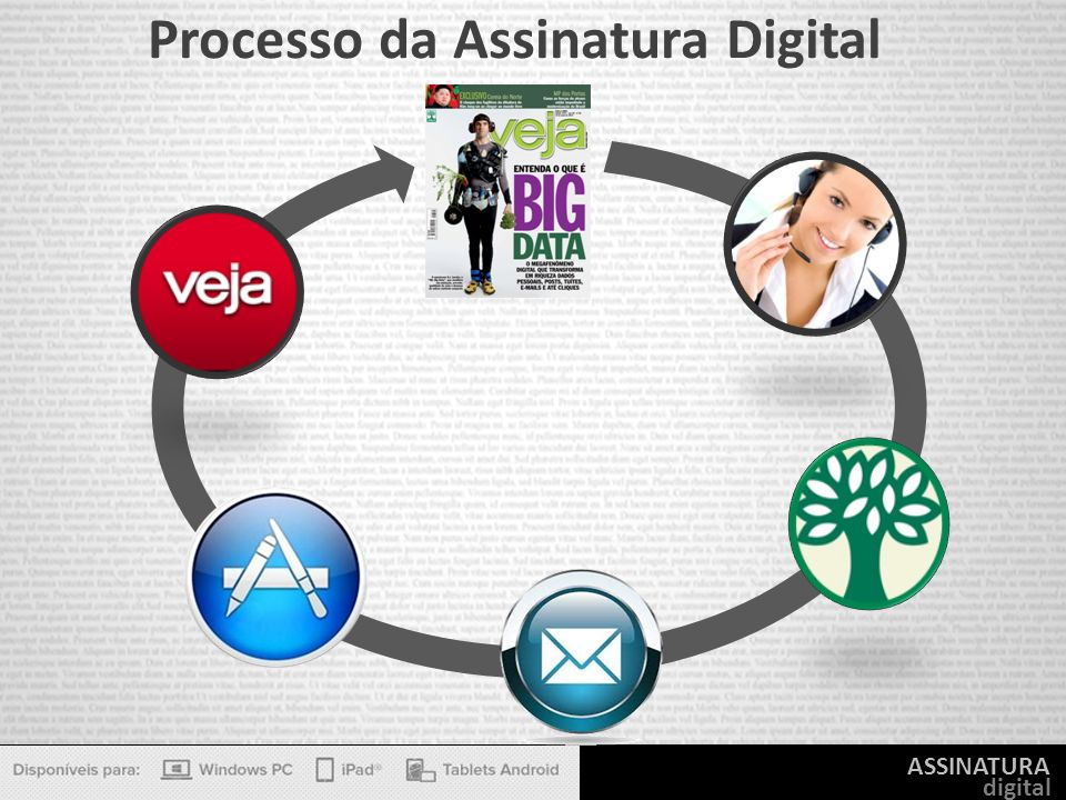 Processo da Assinatura Digital