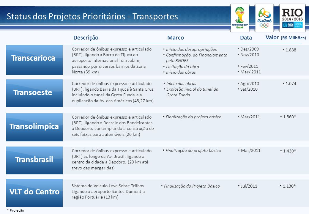 Status dos Projetos Prioritários - Transportes
