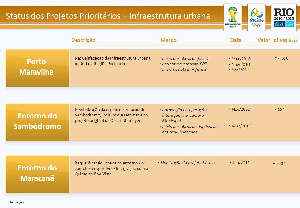 Status dos Projetos Prioritários – Infraestrutura urbana