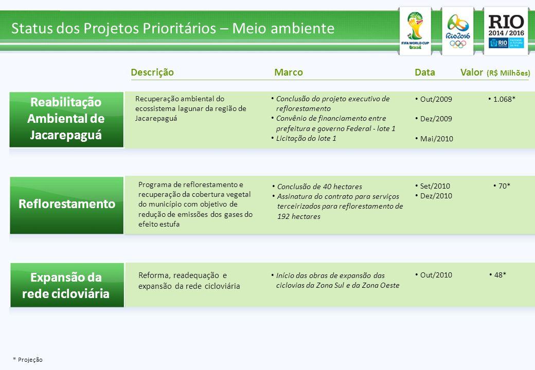 Reabilitação Ambiental de Jacarepaguá Expansão da rede cicloviária