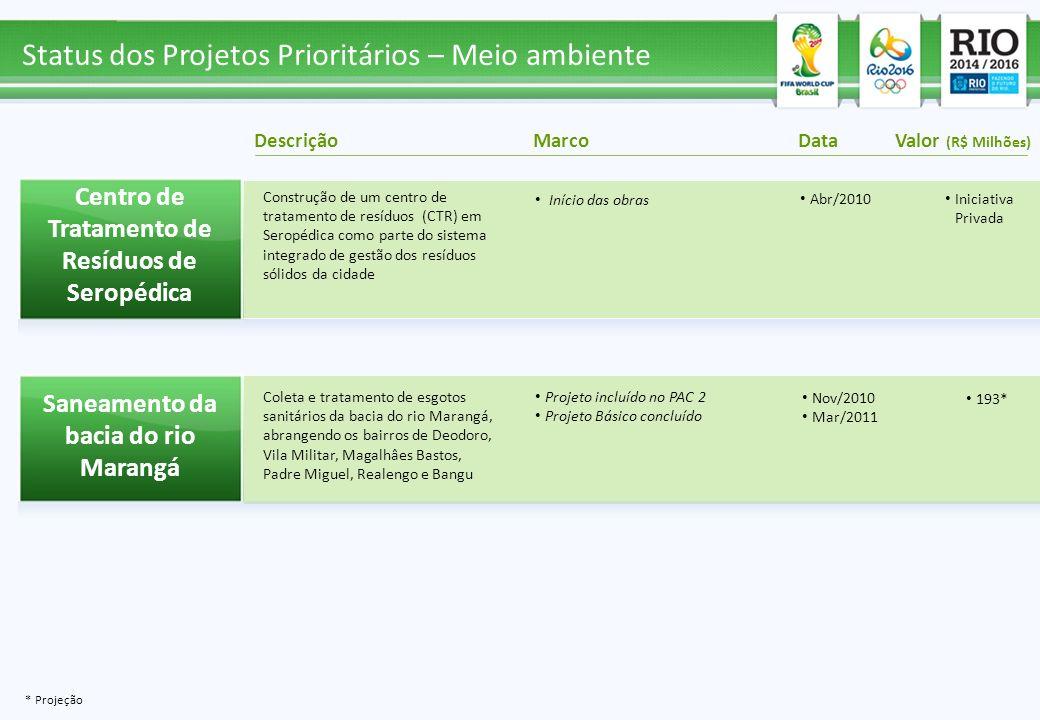 Status dos Projetos Prioritários – Meio ambiente