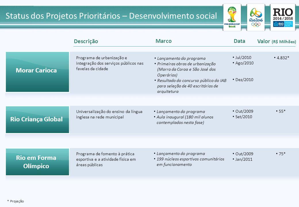 Status dos Projetos Prioritários – Desenvolvimento social