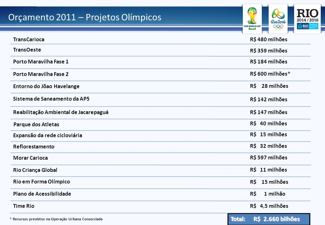 Orçamento 2011 – Projetos Olímpicos