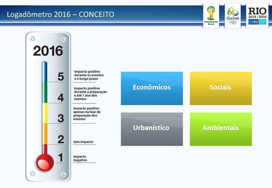 Logadômetro 2016 – CONCEITO