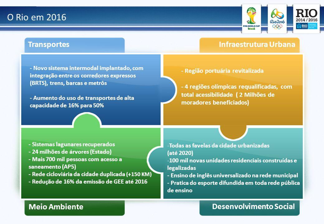 O Rio em 2016 Transportes Infraestrutura Urbana Meio Ambiente