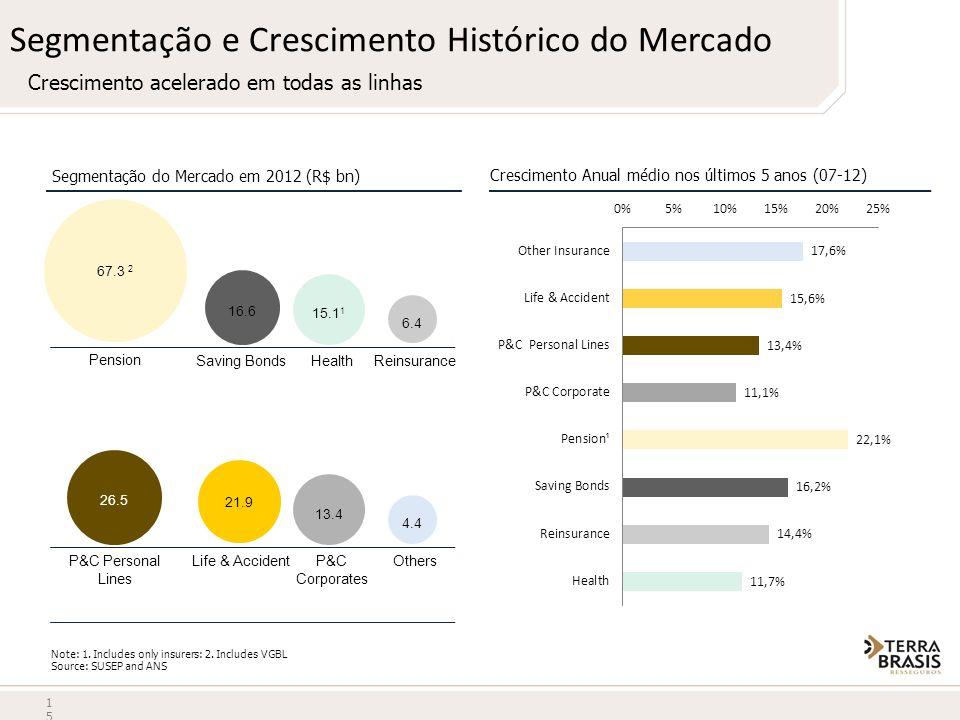 Segmentação e Crescimento Histórico do Mercado