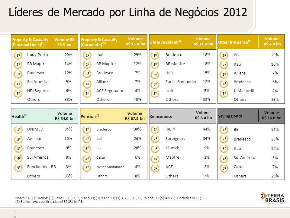 Líderes de Mercado por Linha de Negócios 2012