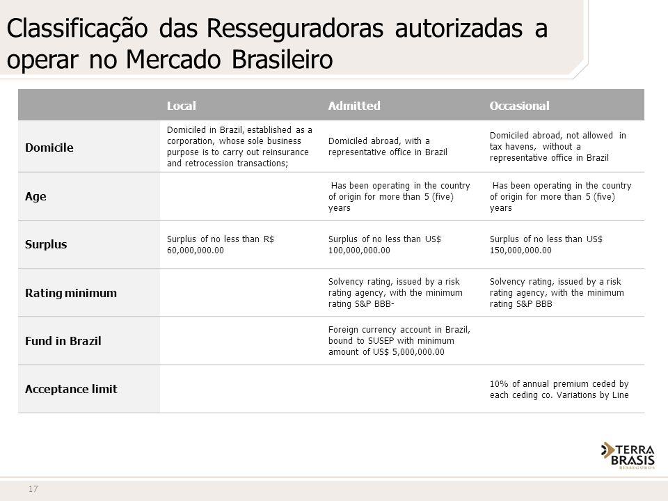 Classificação das Resseguradoras autorizadas a operar no Mercado Brasileiro