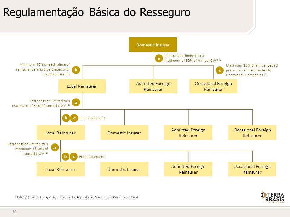 Regulamentação Básica do Resseguro