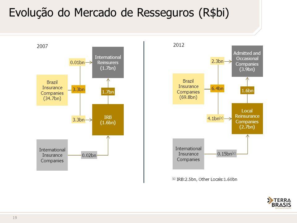 Evolução do Mercado de Resseguros (R$bi)