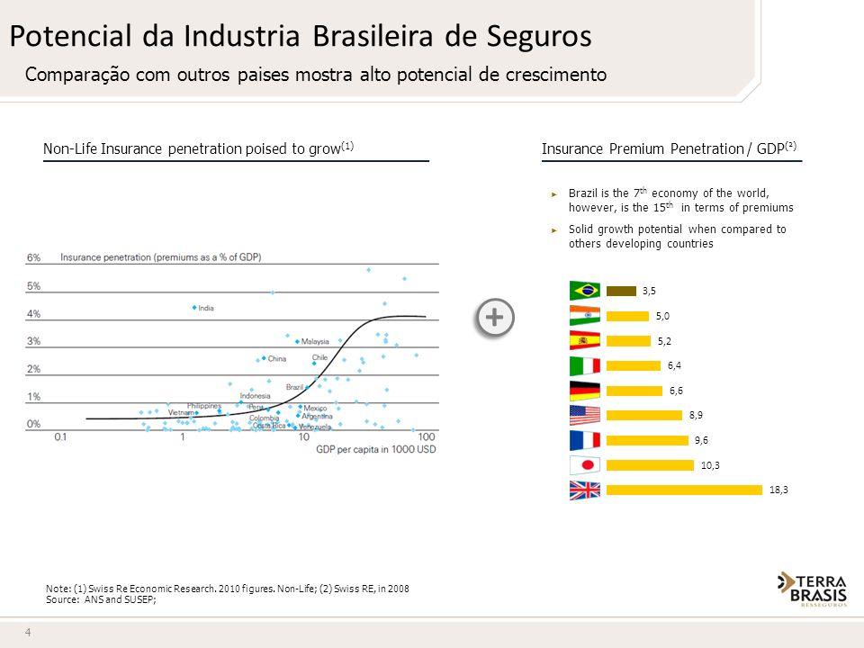 Potencial da Industria Brasileira de Seguros