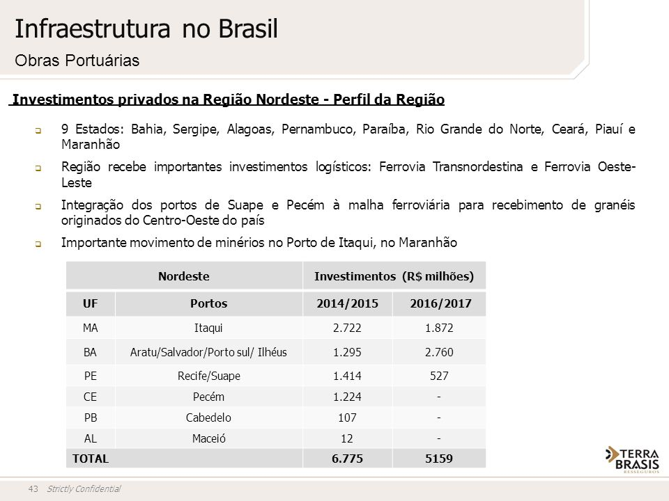 Investimentos (R$ milhões)