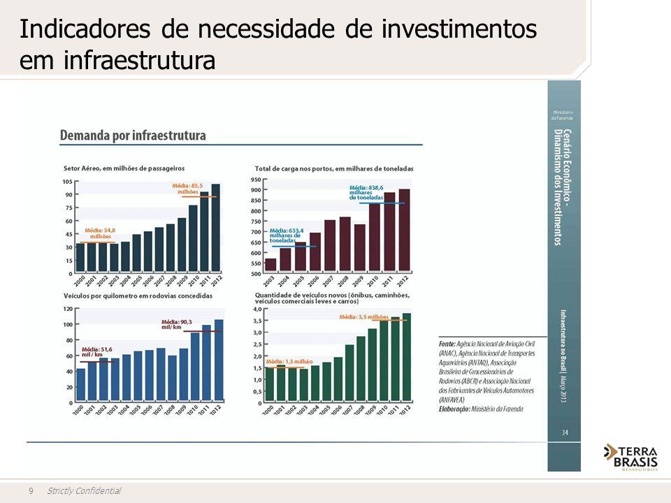 Indicadores de necessidade de investimentos em infraestrutura