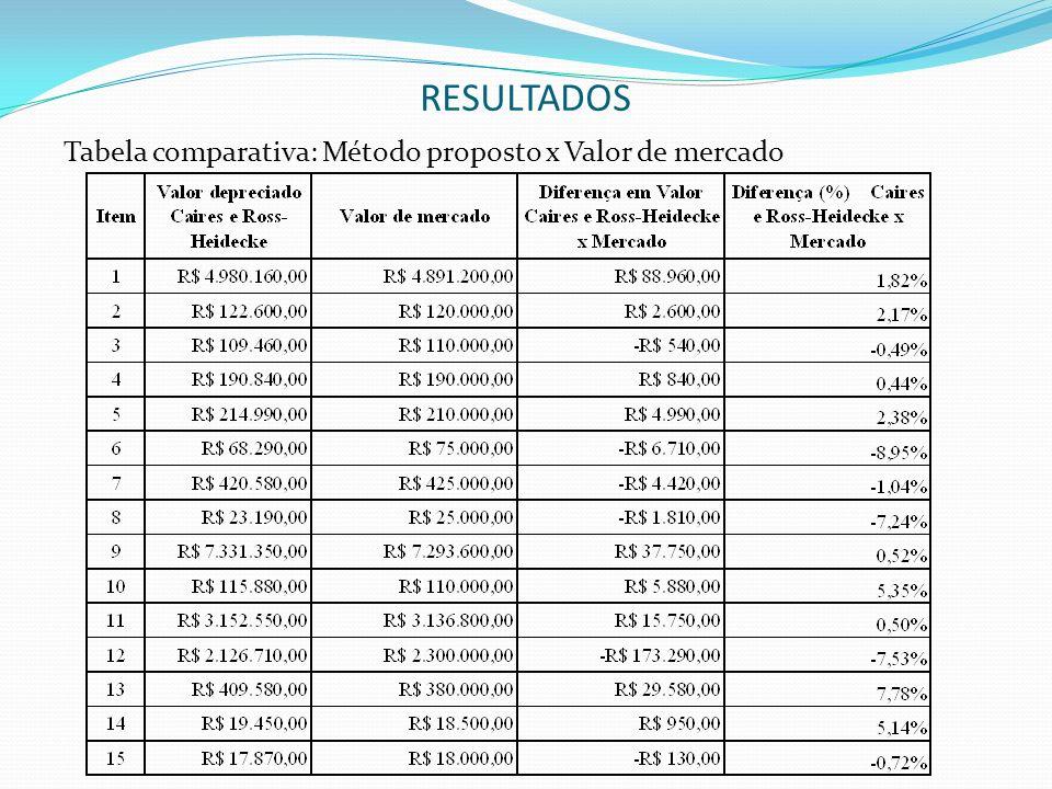 RESULTADOS Tabela comparativa: Método proposto x Valor de mercado
