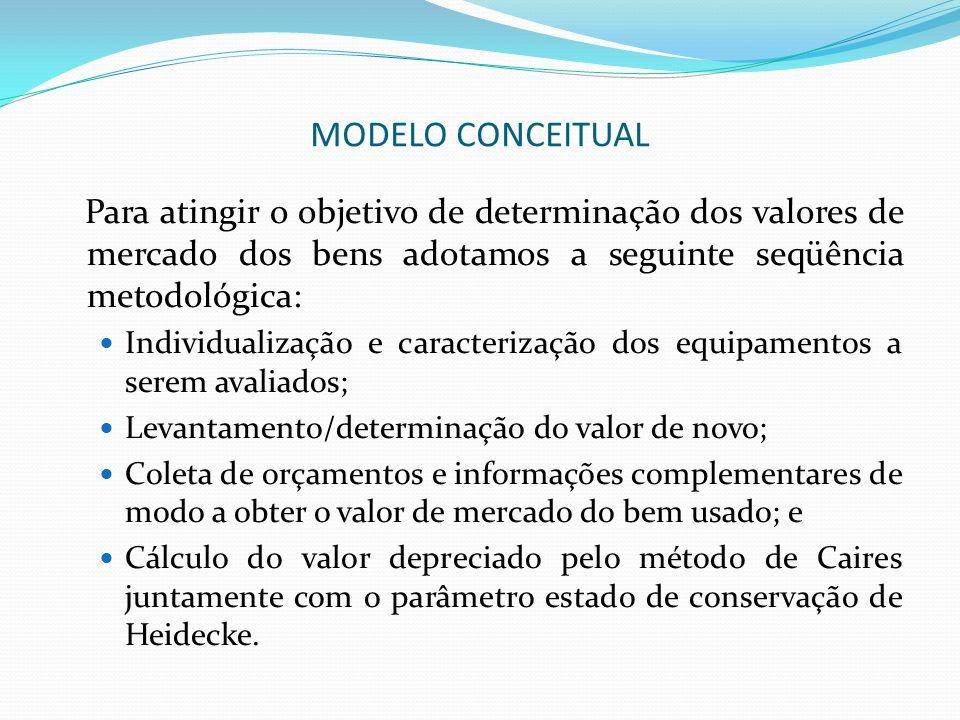 MODELO CONCEITUAL Para atingir o objetivo de determinação dos valores de mercado dos bens adotamos a seguinte seqüência metodológica: