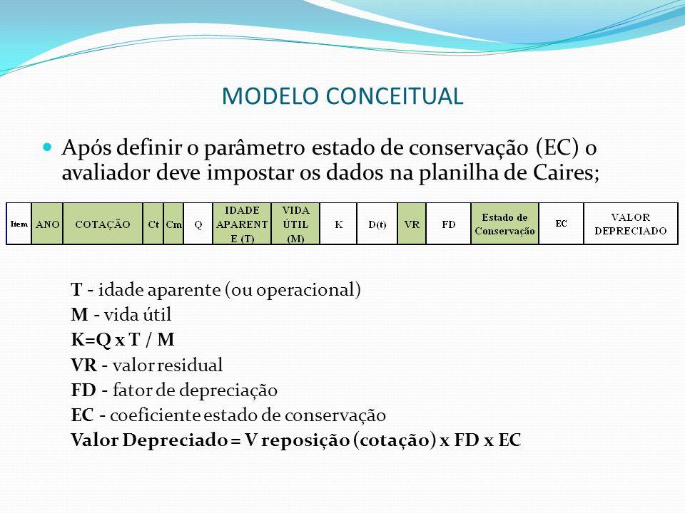 MODELO CONCEITUAL Após definir o parâmetro estado de conservação (EC) o avaliador deve impostar os dados na planilha de Caires;