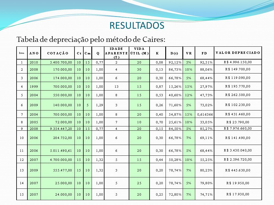 RESULTADOS Tabela de depreciação pelo método de Caires: