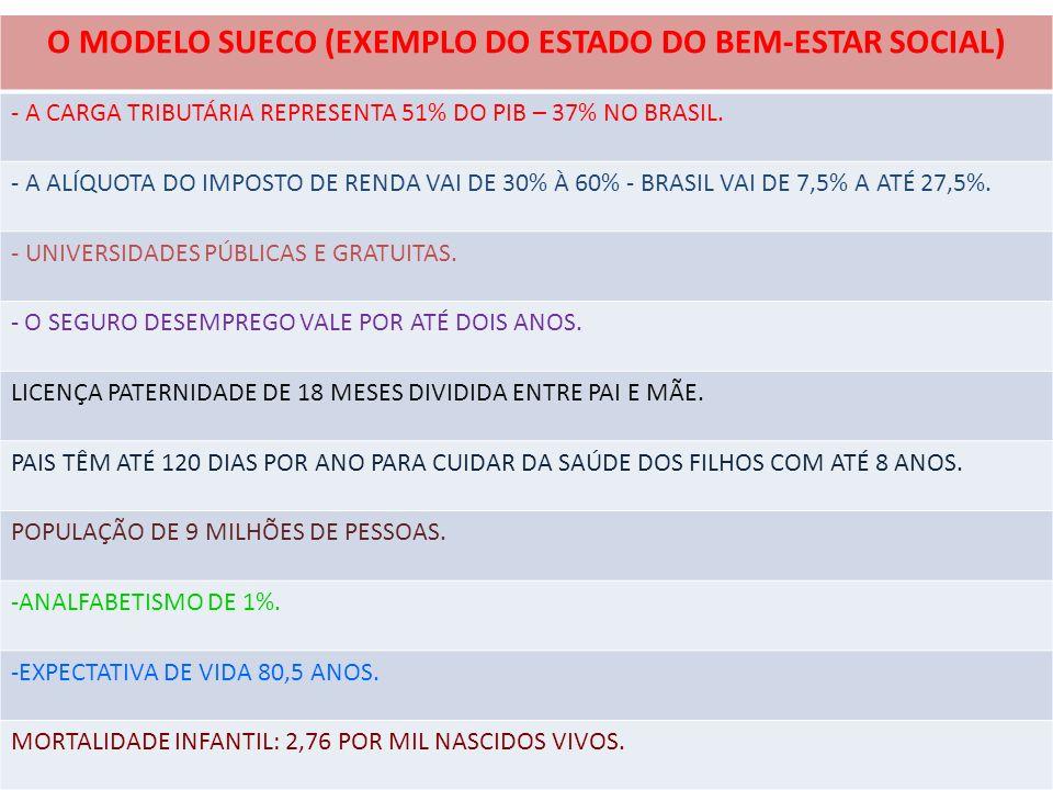 O MODELO SUECO (EXEMPLO DO ESTADO DO BEM-ESTAR SOCIAL)