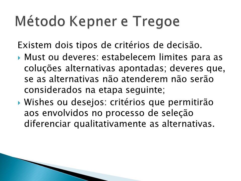 Método Kepner e Tregoe Existem dois tipos de critérios de decisão.