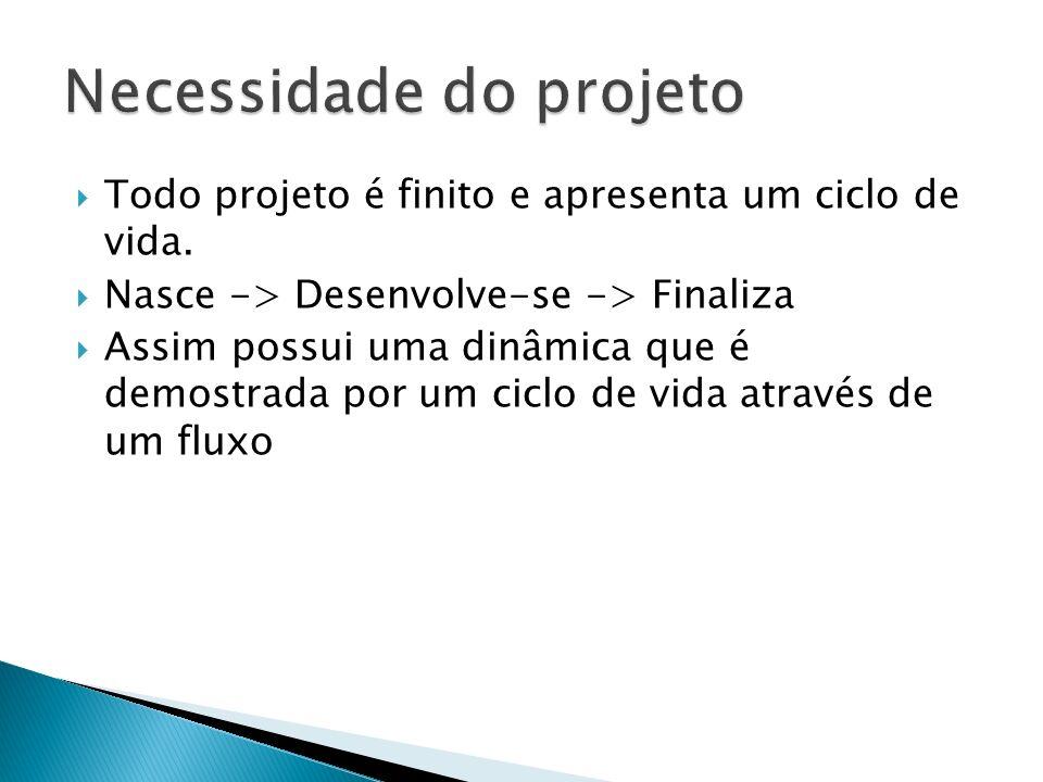 Necessidade do projeto