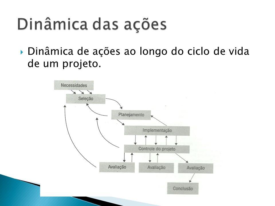 Dinâmica das ações Dinâmica de ações ao longo do ciclo de vida de um projeto.
